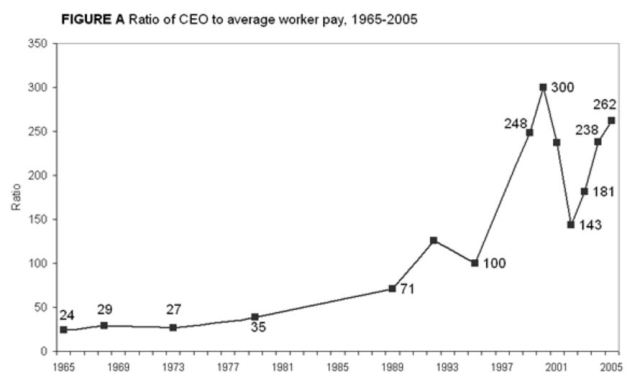 Source: Mishel, Berstein and Allegretto, The State of Working America 2006/07, fig 3Z via EPI.org