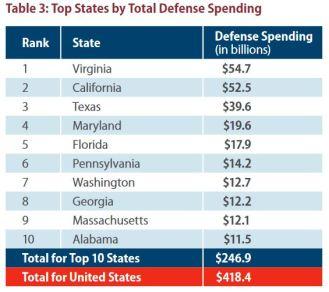 DefenseSpending